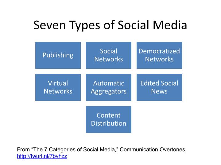 Seven Types of Social Media