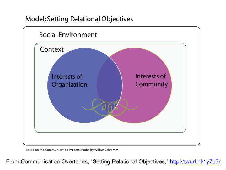 """From Communication Overtones, """"Setting Relational Objectives,"""""""