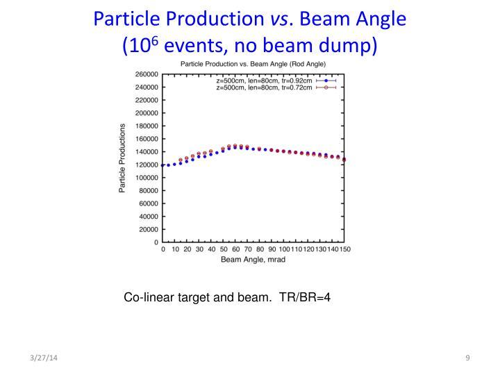 Particle Production