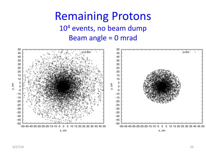 Remaining Protons