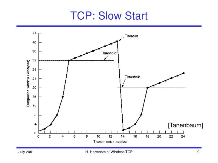 TCP: Slow Start