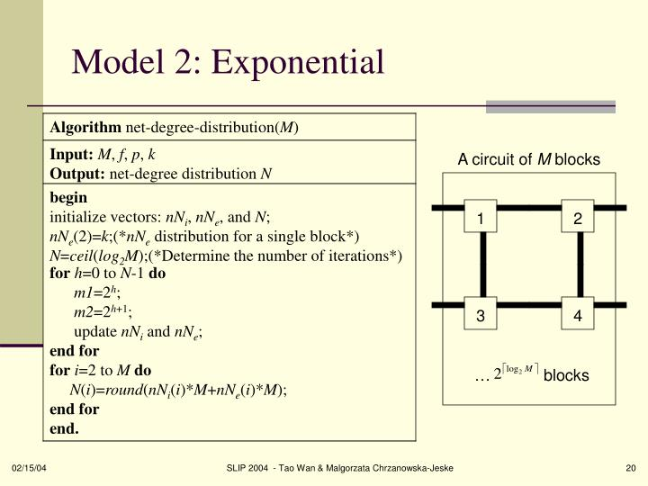 Model 2: Exponential