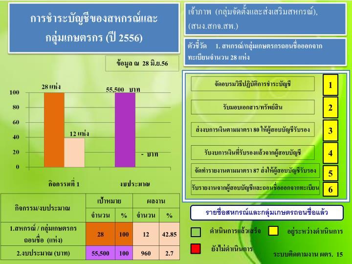 การชำระบัญชีของสหกรณ์และ        กลุ่มเกษตรกร (ปี 2556)