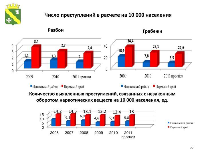 Число преступлений в расчете на 10000 населения