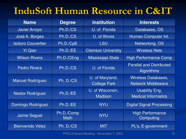 InduSoft Human Resource in C&IT