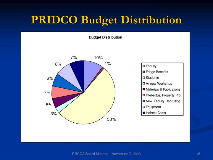 PRIDCO Budget Distribution