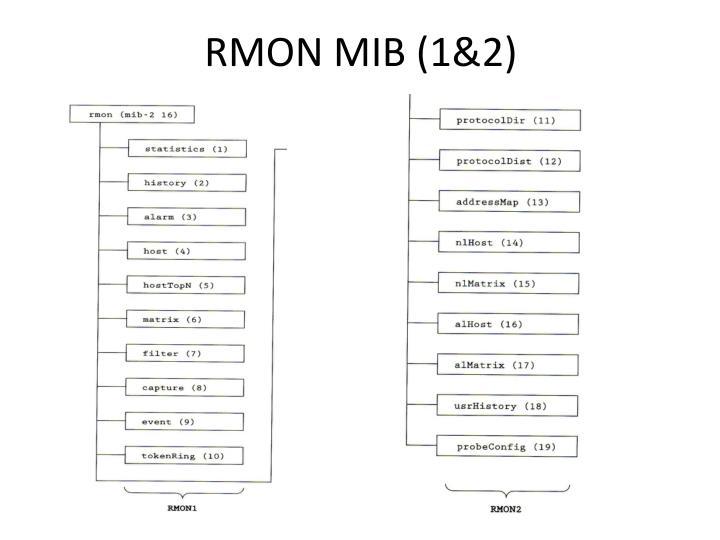 RMON MIB (1&2)
