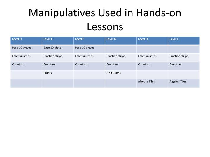 Manipulatives Used in Hands-on Lessons