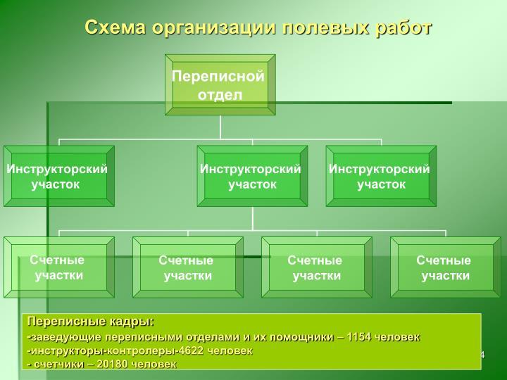 Схема организации полевых работ