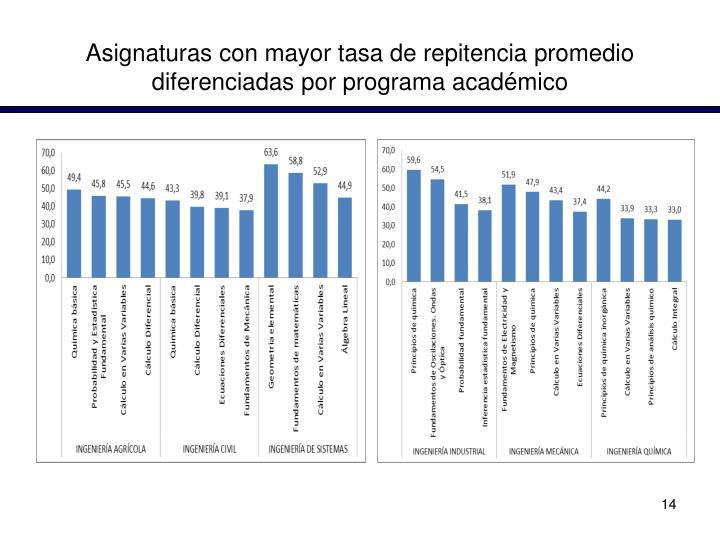 Asignaturas con mayor tasa de repitencia promedio diferenciadas por programa académico