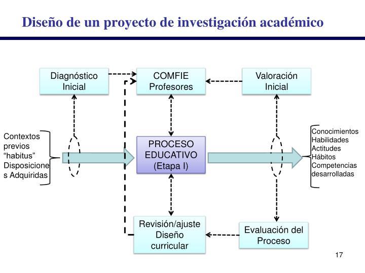 Diseño de un proyecto de investigación académico