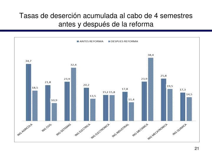 Tasas de deserción acumulada al cabo de 4 semestres antes y después de la reforma