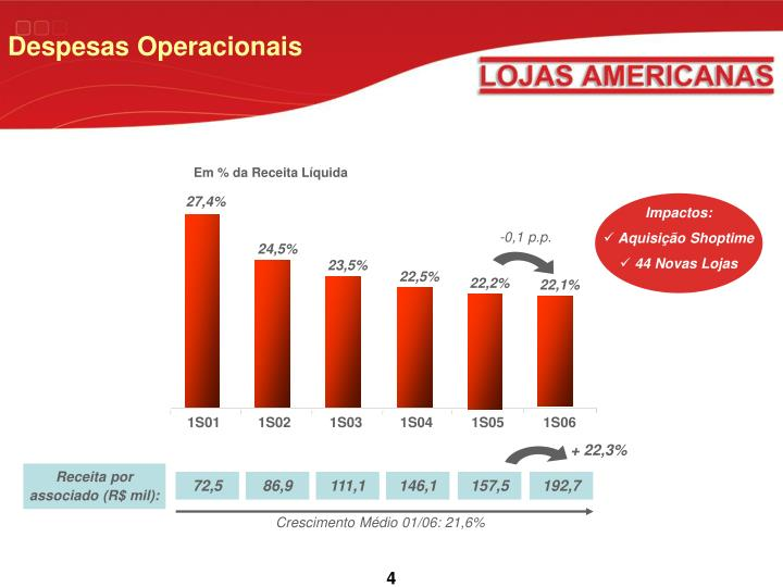 Despesas Operacionais