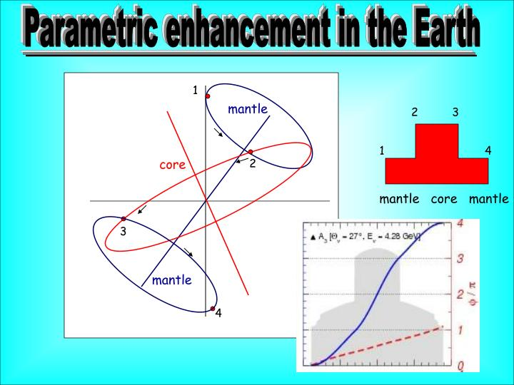 Parametric enhancement in the Earth