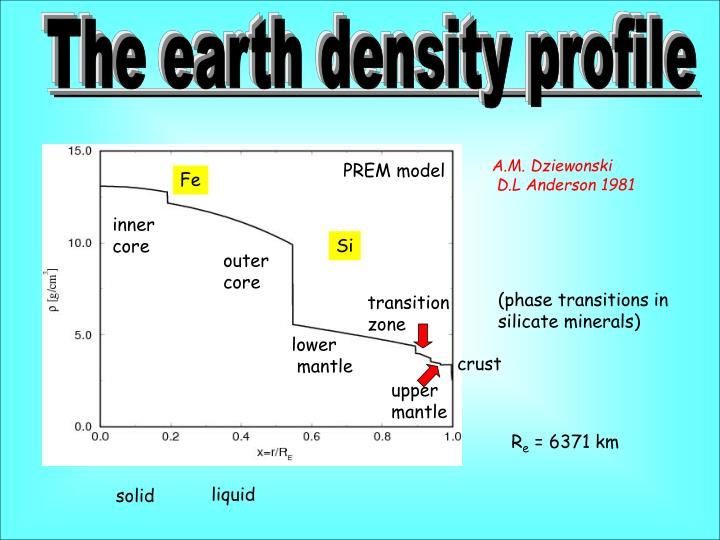 The earth density profile