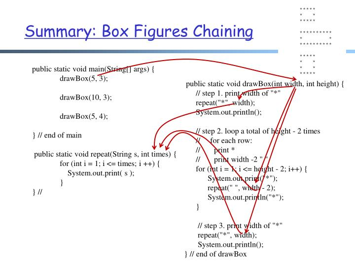 Summary: Box Figures Chaining