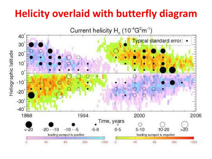 Helicity overlaid with butterfly diagram
