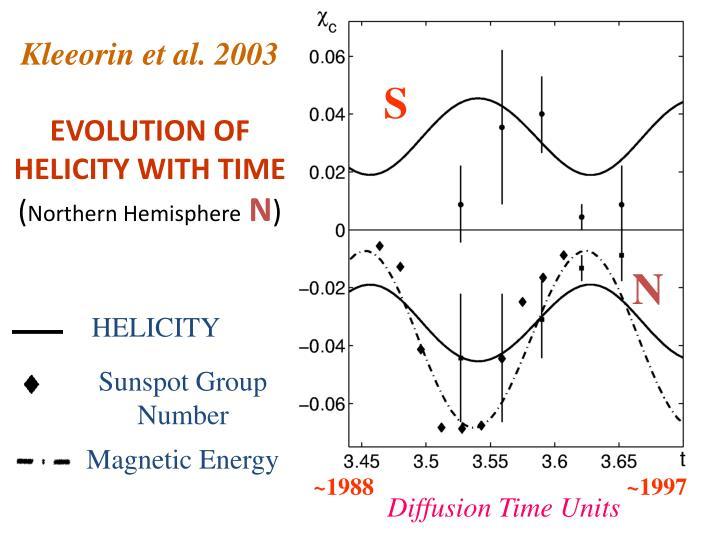 Kleeorin et al. 2003