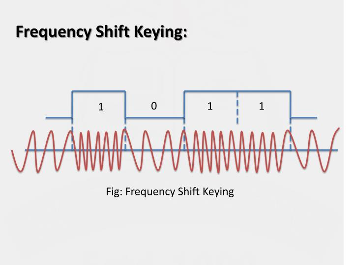 Frequency Shift Keying: