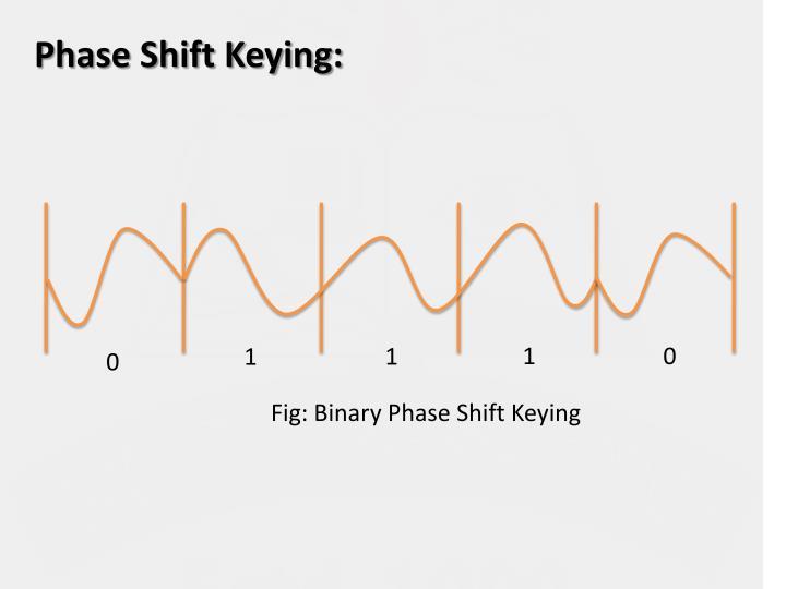 Phase Shift Keying:
