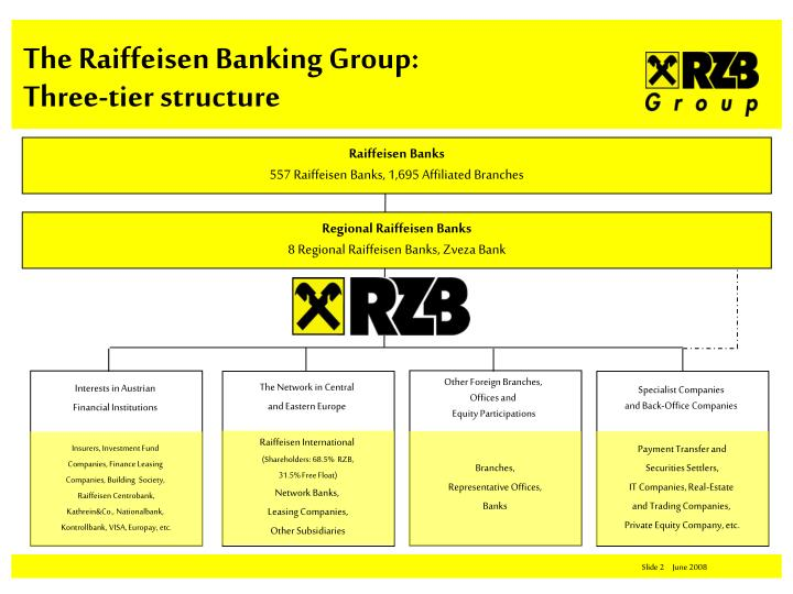 The raiffeisen banking group three tier structure