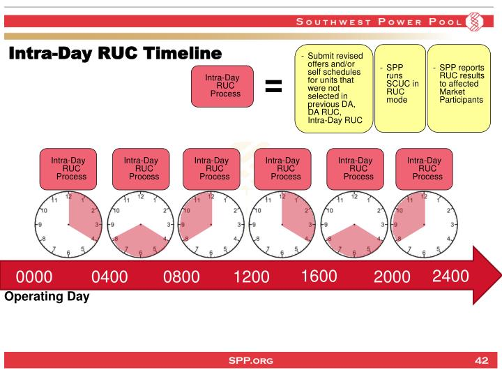 Intra-Day RUC Timeline