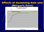 effects of increasing data sets morgan s point