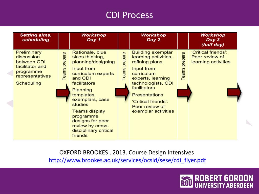PPT - Aberdeen Business School Robert Gordon University PowerPoint