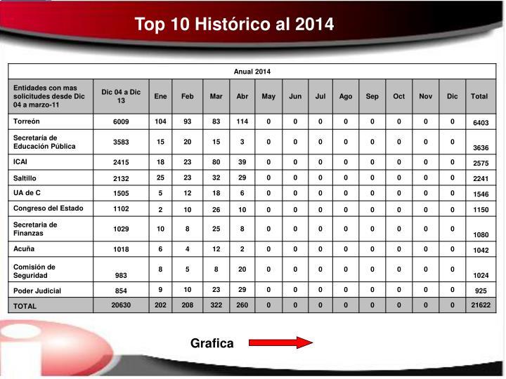 Top 10 Histórico al 2014