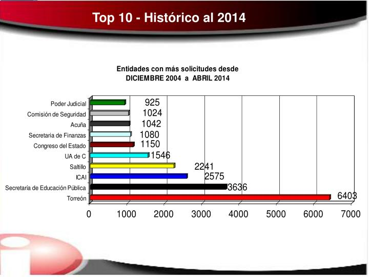 Top 10 - Histórico al 2014