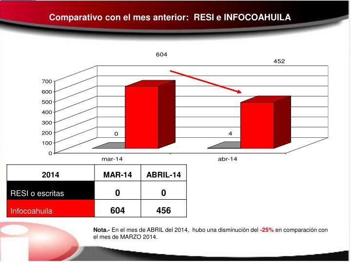 Comparativo con el mes anterior:  RESI e INFOCOAHUILA