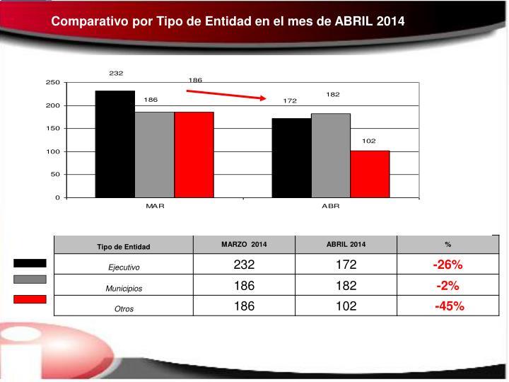 Comparativo por Tipo de Entidad en el mes de ABRIL 2014