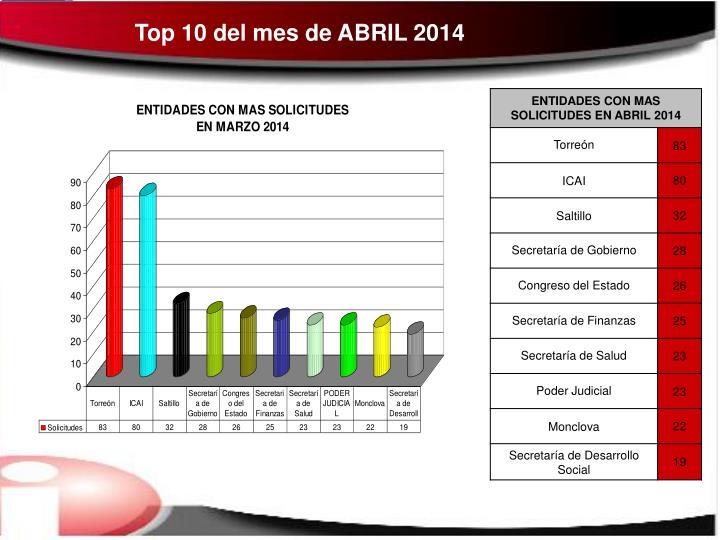 Top 10 del mes de ABRIL 2014