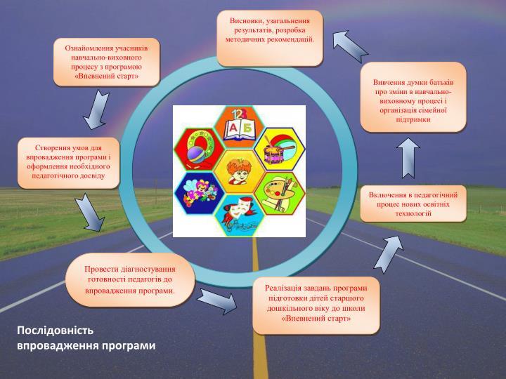 Висновки, узагальнення результатів, розробка методичних рекомендацій.