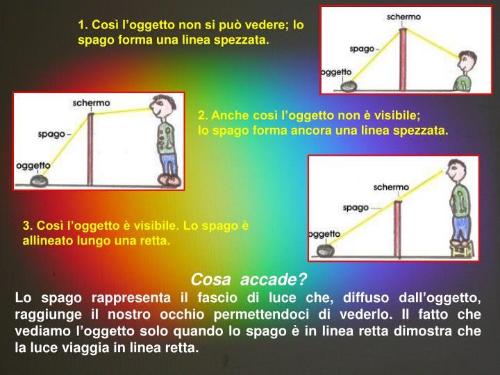 1. Così l'oggetto non si può vedere; lo spago forma una linea spezzata.