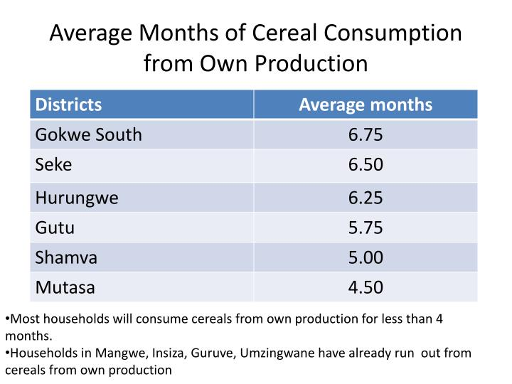 Average Months of Cereal Consumption from Own Production
