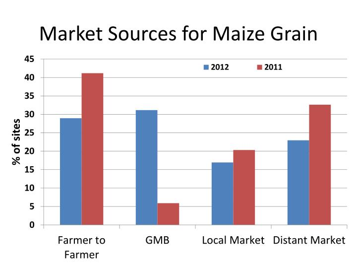 Market Sources for Maize Grain