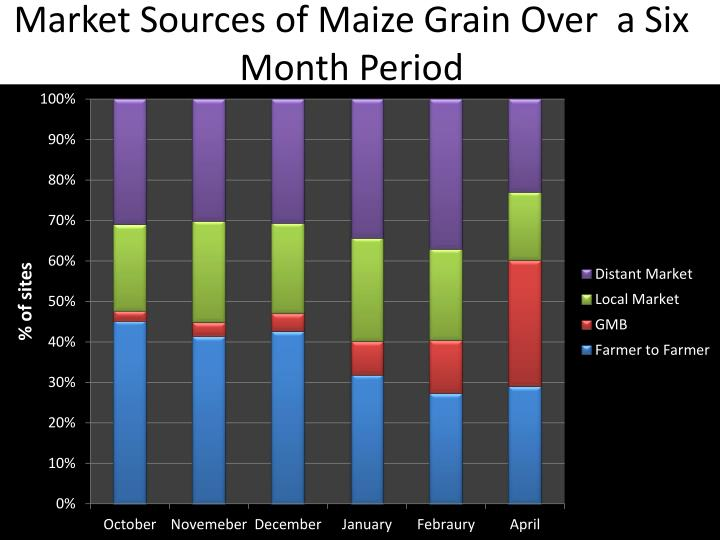 Market Sources of Maize Grain Over  a Six  Month Period