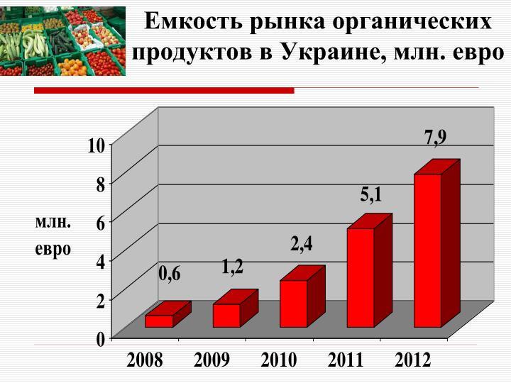 Емкость рынка органических продуктов в Украине, млн. евро