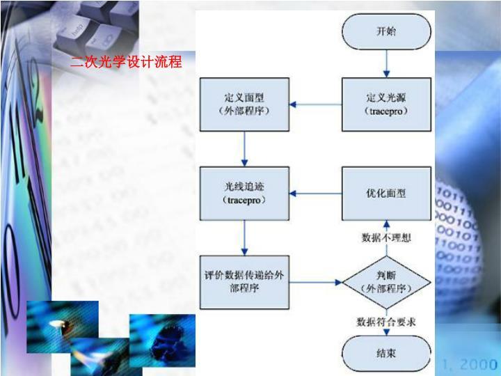 二次光学设计流程