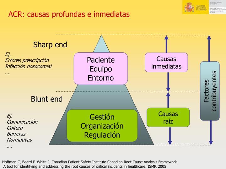 ACR: causas profundas e inmediatas