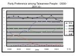 party preference among taiwanese people 2000 2011 6