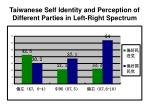 taiwanese self identity and perception of different parties in left right spectrum1