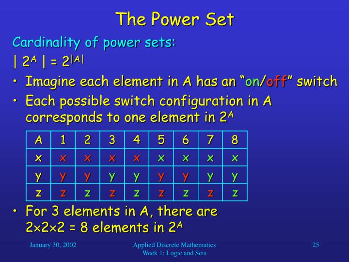 The Power Set