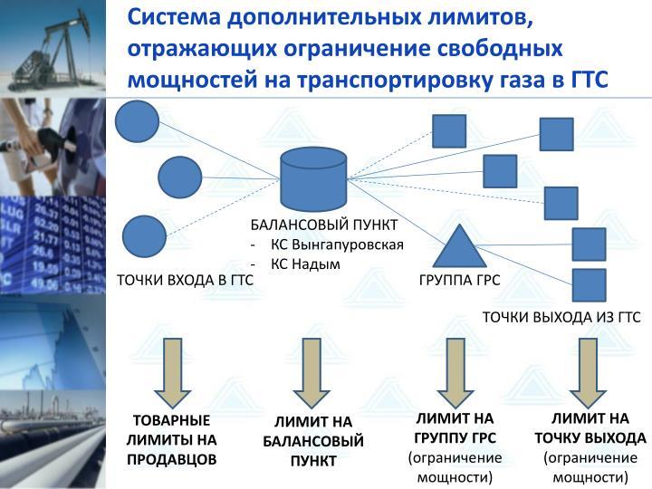 Система дополнительных лимитов, отражающих ограничение свободных мощностей на транспортировку газа в ГТС