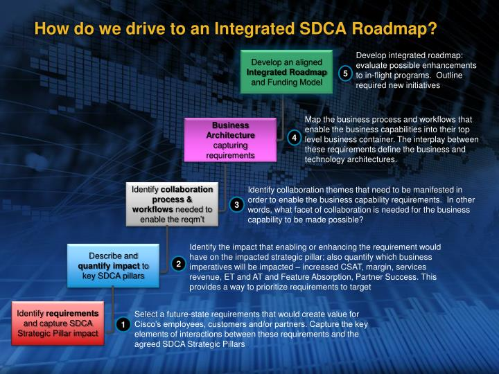 How do we drive to an integrated sdca roadmap