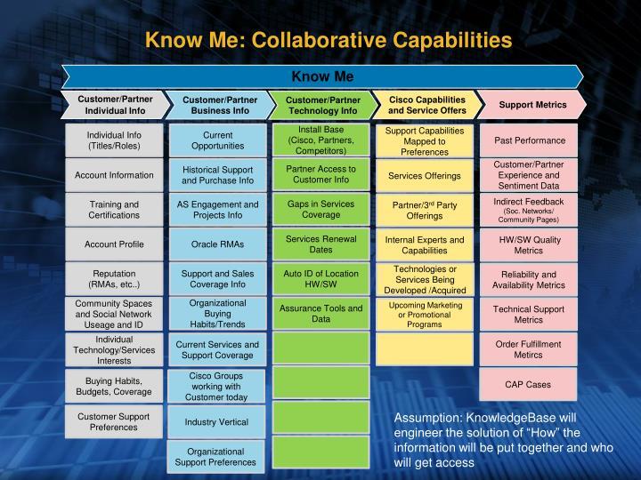 Know Me: Collaborative Capabilities