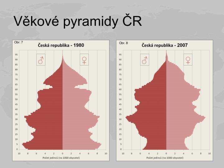 Věkové pyramidy ČR
