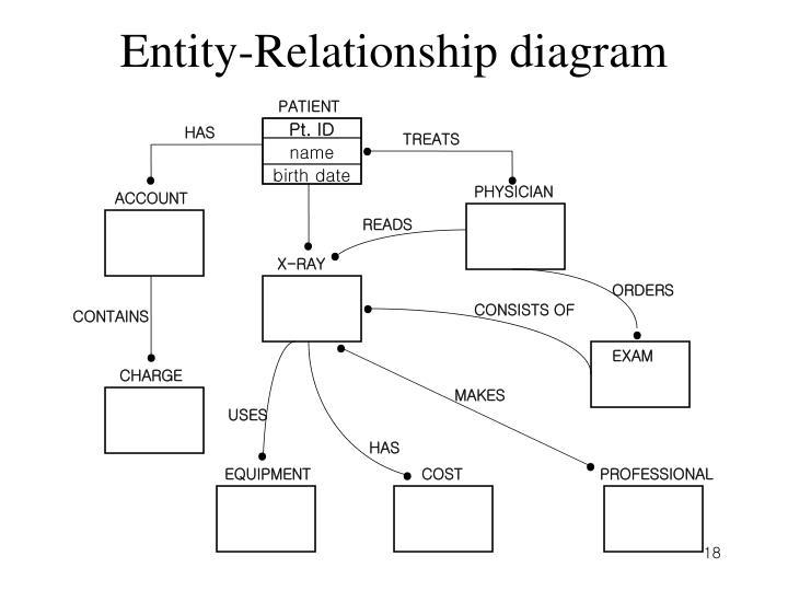 doctor patient relationship diagram