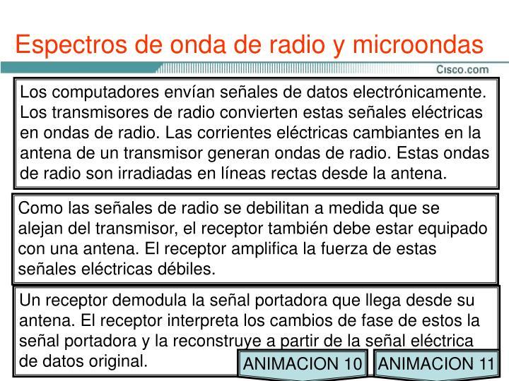 Espectros de onda de radio y microondas